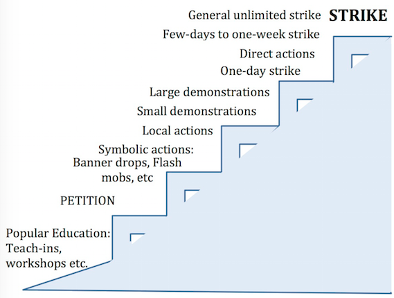 "A staircase ascending from bottom left to top right. Each Step is an escalation of pressure. On the bottom step is ""Popular Education: Teach-ins, workshops, etc""'; the next step is ""Petition""; the next step is ""Symbolic actions: Banner drops, Flash mobs, etc""; the next step is ""Local Actions""; the next step is ""Small Demonstrations""; the next step is ""Large demonstrations""; the next step is ""One-day strike""; the next step is ""Direct actions""; the next step is ""Few-days to one-week strike""; the next step is ""General unlimited strike"" at the top of the staircase is ""STRIKE"";"